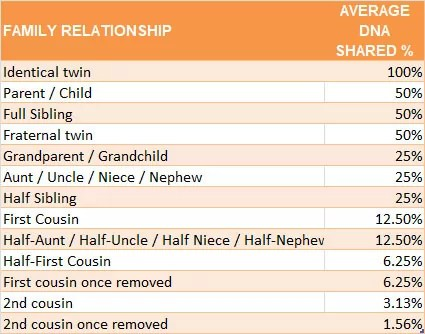 How Much DNA Do Family Members Share? (With Cousin Relationship