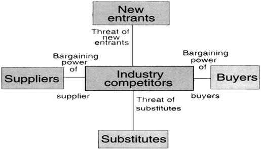 Chapter 6 A Competitive Analysis And Strategy