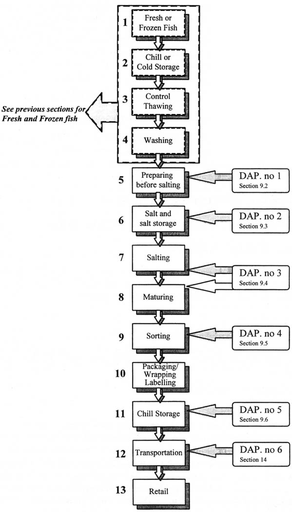 a completed haccp process flow diagram should cover