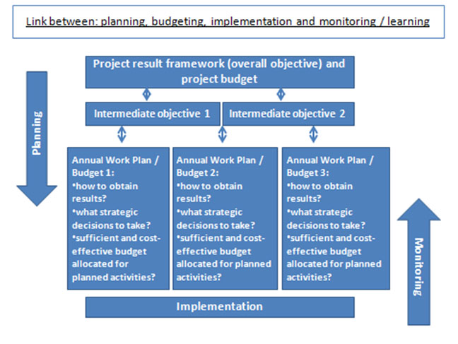 Annual planning and budgeting Investment Learning Platform (ILP