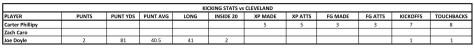 2015 KICK vs CLEV