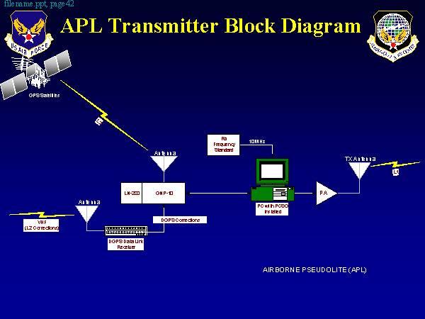 block diagram program