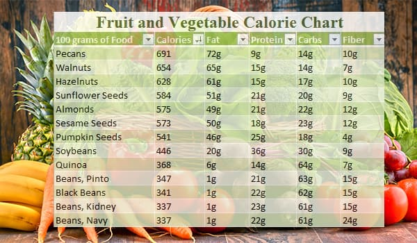 Calorie Chart For Indian Food, Vegetable And Fruits