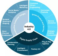 [Industry 4.0] Part1 4