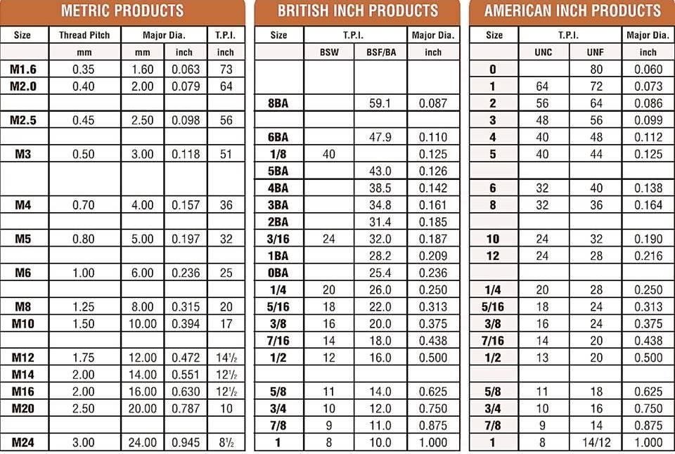 Fastenerdata - THREAD CHART 10b - Fastener Specifications