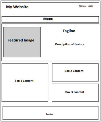 Why Wireframing Deserves Your Time  Money? Bonus Tips Included