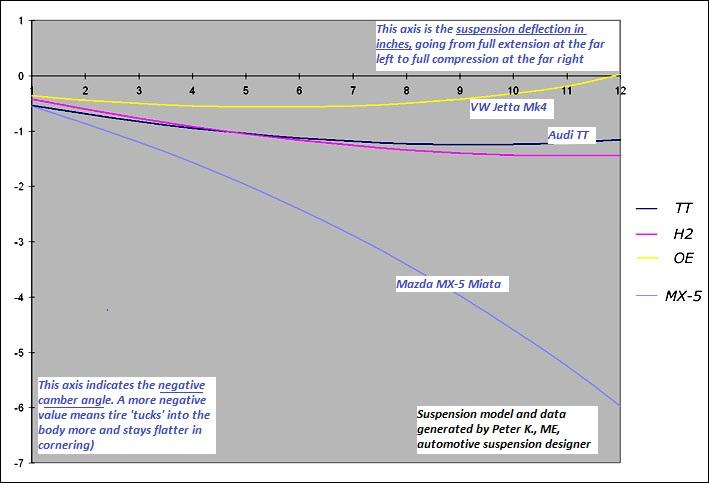 Automotive Suspension Experts Fat Cat Motorsports, Inc FAQ Part