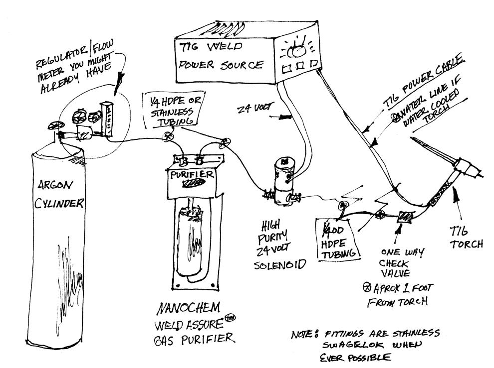 Welding Gas Welding Gas Chart