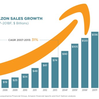 Amazon Rankings Boosts