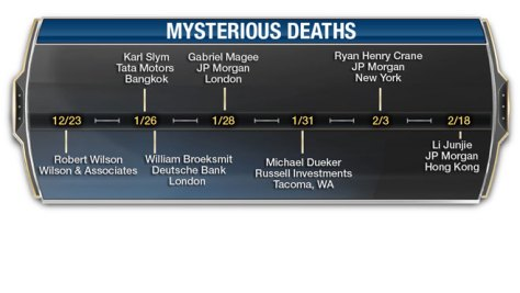 Dead Bankster Count: As of Jan 31, 2015 = 74 YTD  Banker-deaths2014-mysterious