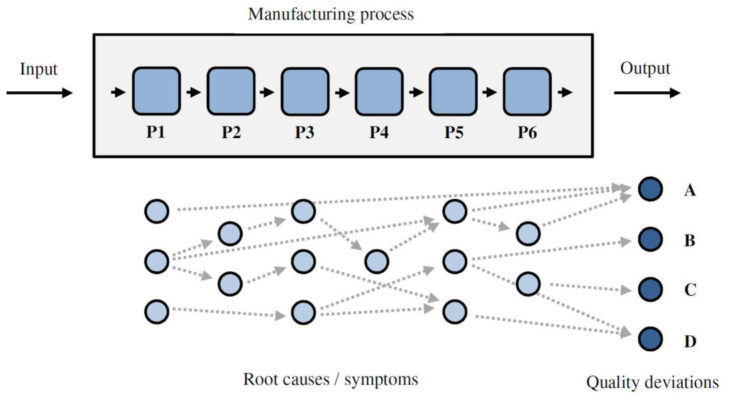 Root Cause Analysis of Quality Deviations in Manufacturing - root cause analysis