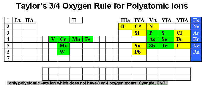 Module 4 Part E Polyatomic Ions Names Homework