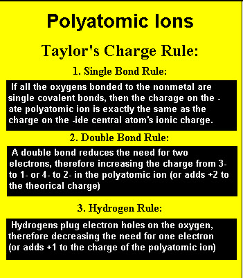 Polyatomic Ions Charge Rule Handout #2 - poly atomic ions chart