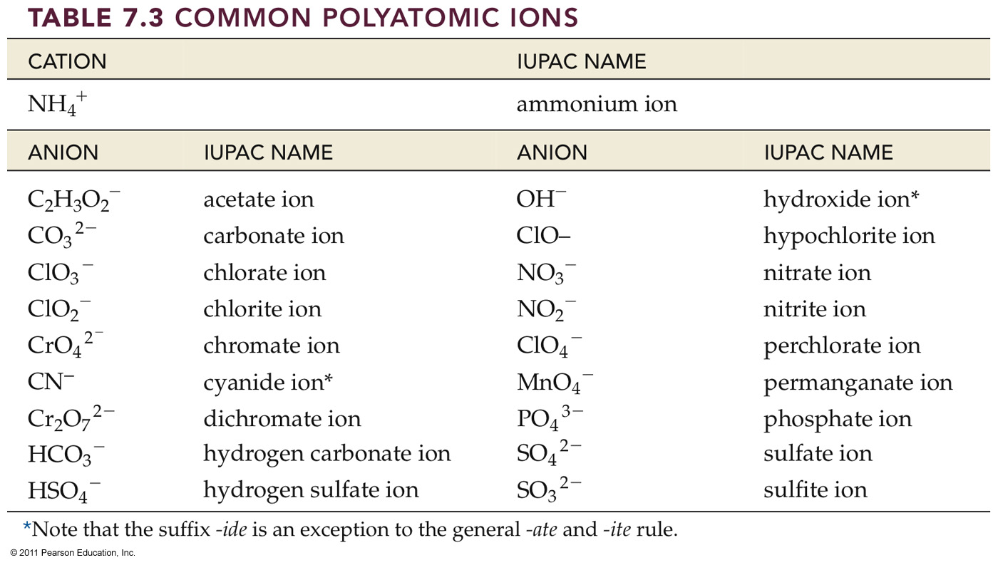 Chemistry cation and anion table gamestrikefo Images