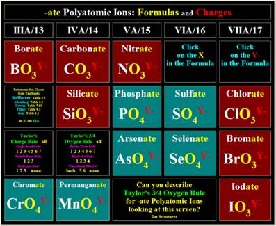 Taylor\u0027s 3/4 Oxygen Rule for Polyatomic Ions - poly atomic ions chart