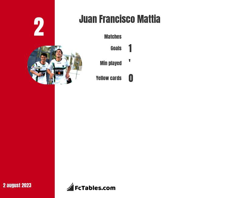 Juan Francisco Mattia stats