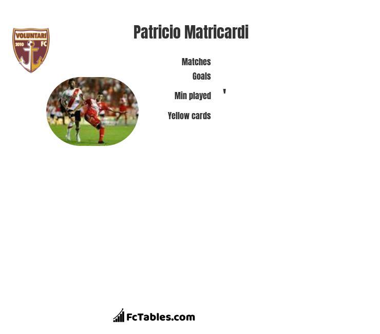 Patricio Matricardi stats