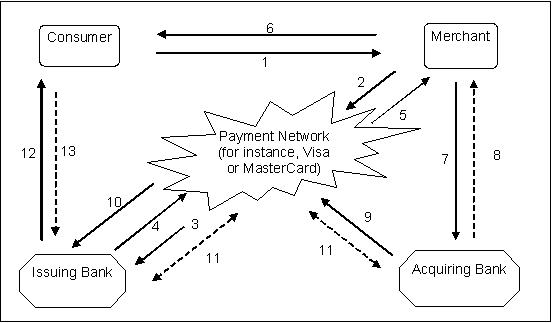 visa payment process diagram