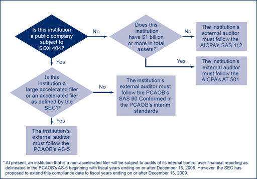 FDIC Supervisory Insights - External Auditors\u0027 Reports