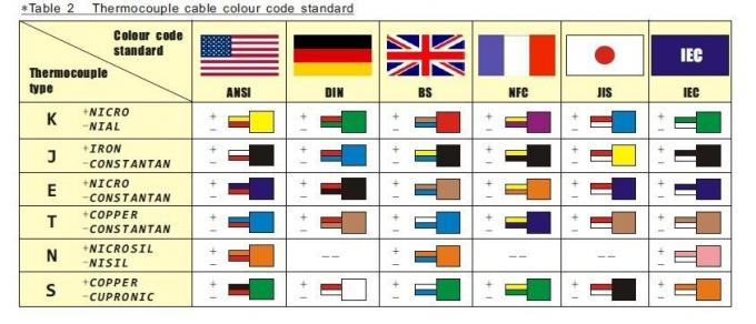 B Cat 5 Cable Wiring Diagram Red Yellow Type K Type Thermocouple Cable Standard Awg24