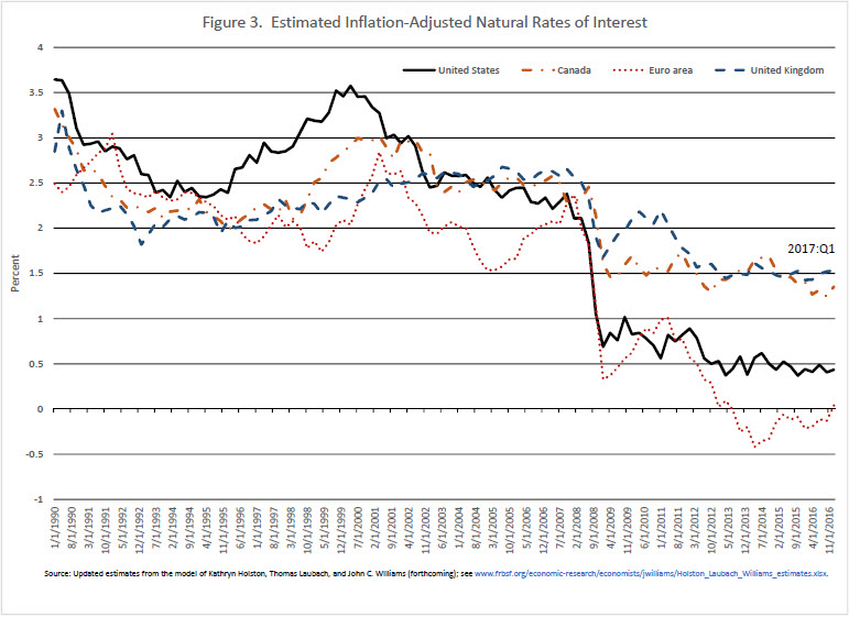 Federal Reserve Board - The Low Level of Global Real Interest Rates