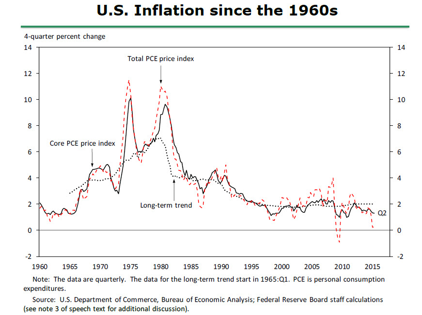 The Fed - Inflation Dynamics and Monetary Policy
