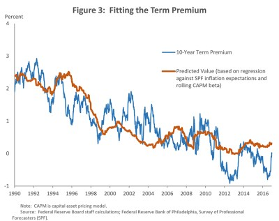 The Fed - Low Interest Rates and the Financial System