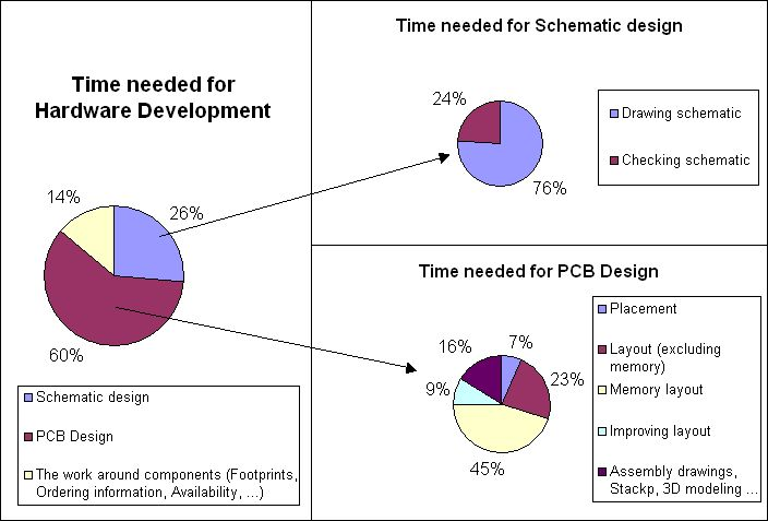 How long Schematic design and PCB layout take - Check here