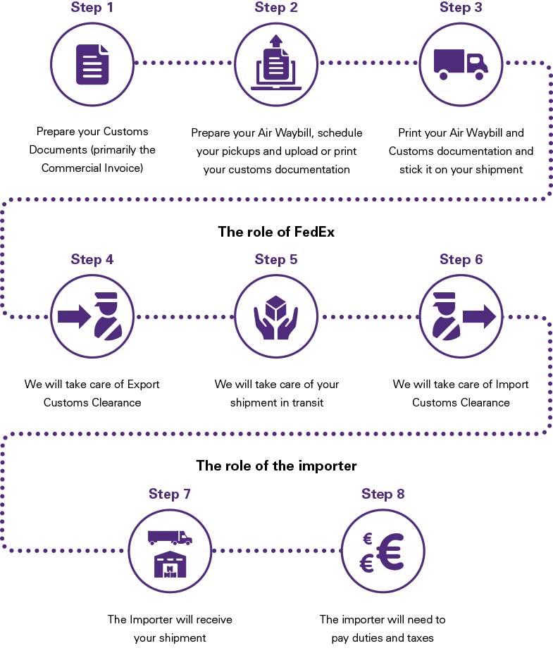 Customs Documentation Basics for Exporters - FedEx Spain