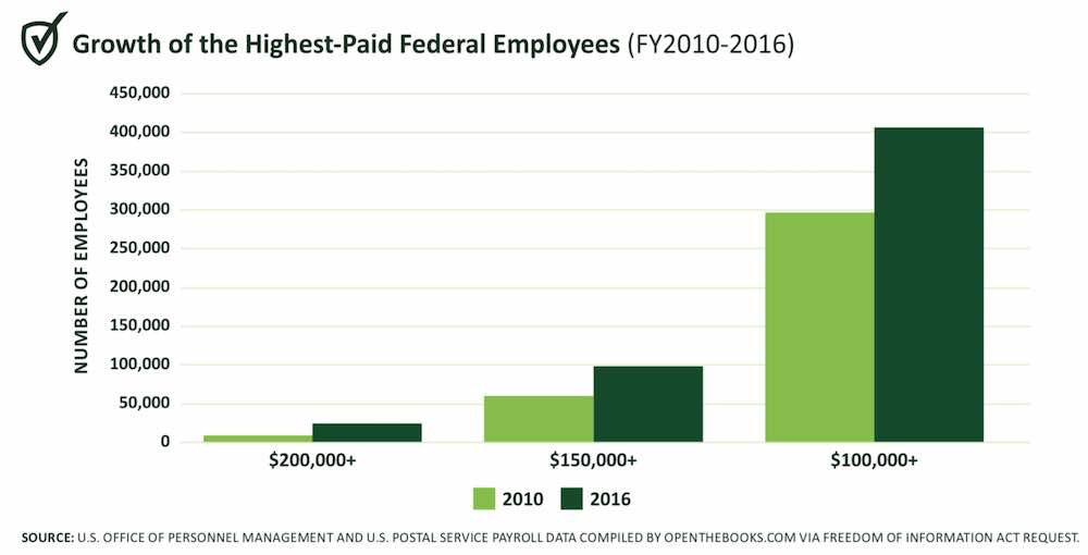 Compensation for Federal Workforce Costs the Government $1 Million