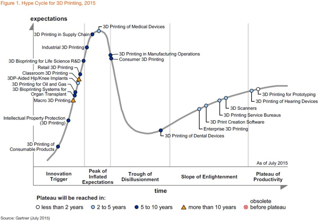 hype-cycle-for-3d-printing