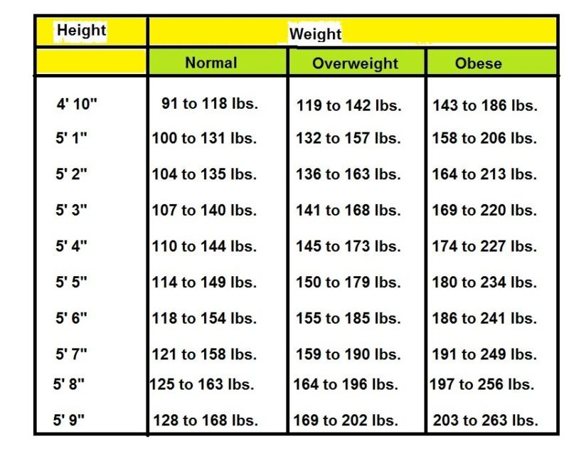 Height Weight Chart, Ideal Weight - Beauty and Fitness for Women