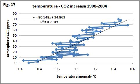 A study The temperature rise has caused the CO2 Increase, not the
