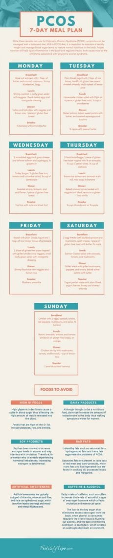 A 7-Day Sample PCOS Meal Plan - FertilityTips