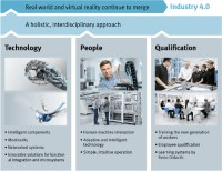 Industry 4.0 at Festo - Qualification for Industry 4.0 ...