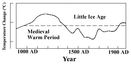 Global Warming Midevil warm little ice age