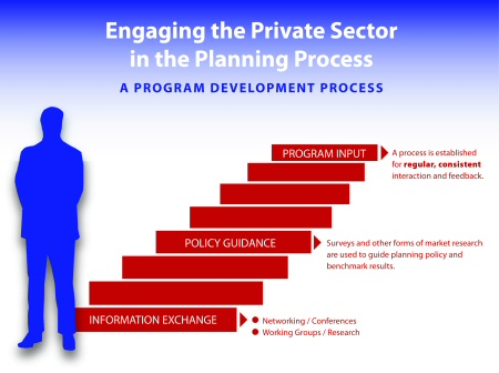 5 How Can the Public Sector Best Engage the Private Sector - public policy examples