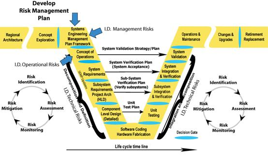 California Division Federal Highway Administration - risk management plan template