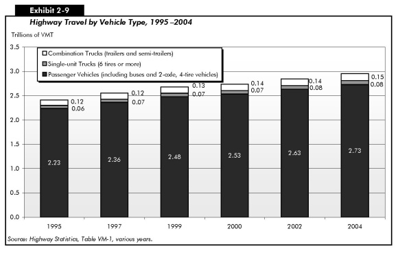 2006 Conditions and Performance - Policy Federal Highway