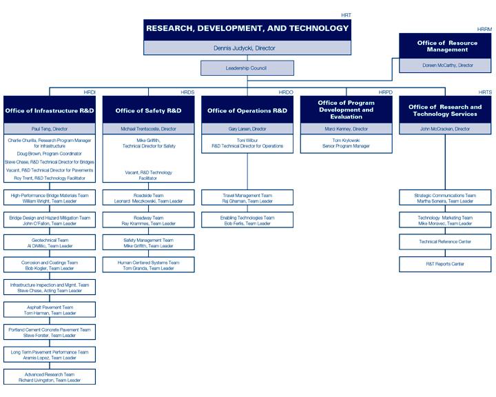 Organizational Chart - Research, Development, and Technology - FY