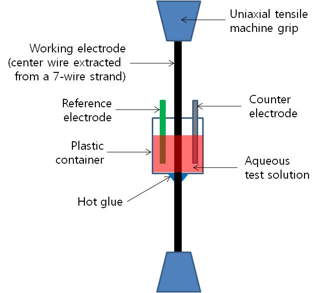 Ch3 - An FHWA Special Study Post-Tensioning Tendon Grout Chloride