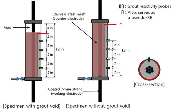 Single 7 Wire Strand Diagram Wiring Diagram