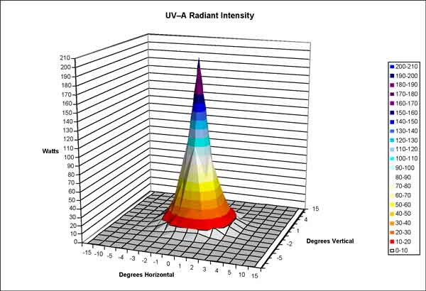 Characterization Results - Enhanced Night Visibility Series, Volume