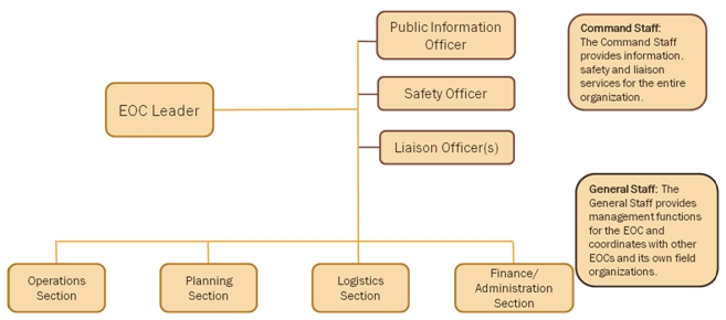 Security and Emergency Management - An Information Briefing for - Ics Organizational Chart