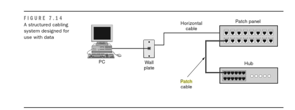 network patch panel wiring
