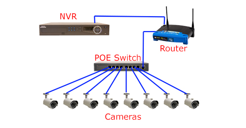 Power Supply PoE Switch for IP Camera - Fiber Optic Solutions