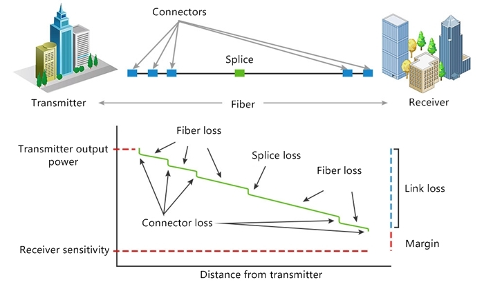 Understanding Link Budget and Link Loss in Fiber Optic Network