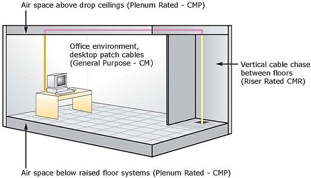 Riser, Plenum and LSZH MTP/MPO cable