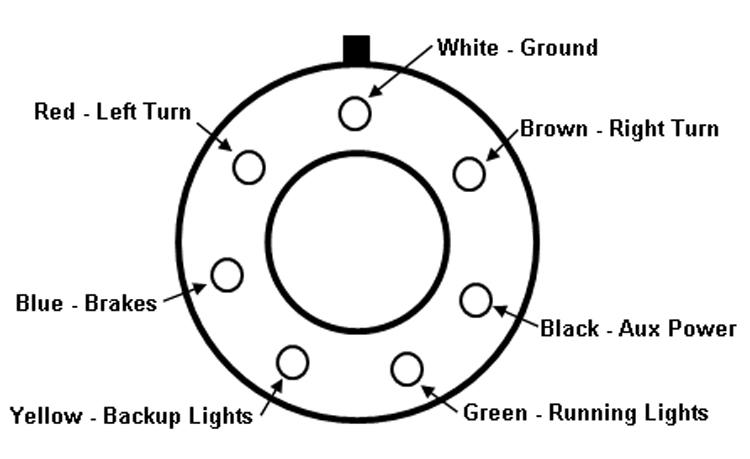 standard 7 way plug wiring diagram