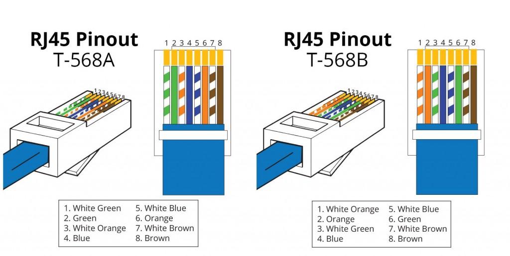 Ethernet Wiring Standards Wiring Diagram